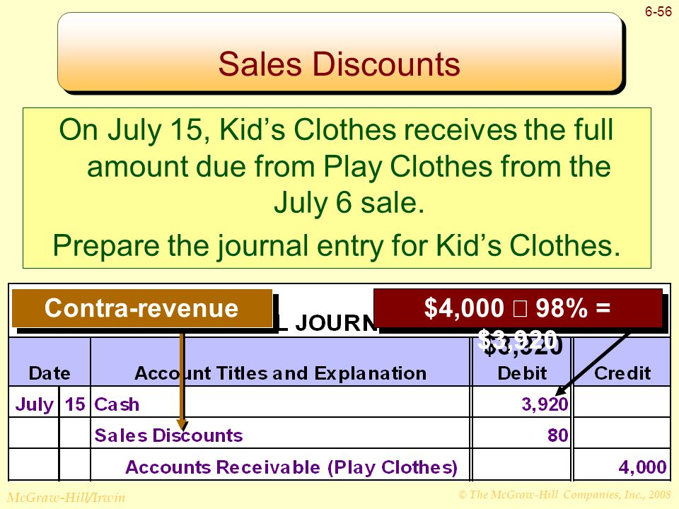 © The McGraw-Hill Companies, Inc., 2008 McGraw-Hill/Irwin 6-56 Sales Discounts $4,000  98% = $3,920 Contra-revenue On July 15, Kid's Clothes receives the full amount due from Play Clothes from the July 6 sale.