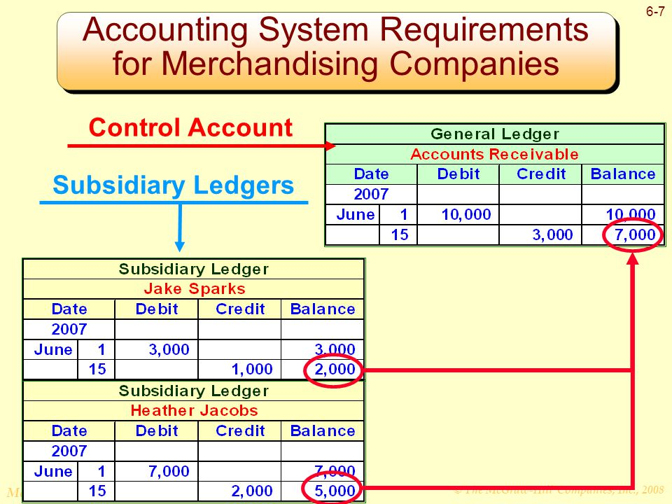 © The McGraw-Hill Companies, Inc., 2008 McGraw-Hill/Irwin 6-7 Accounting System Requirements for Merchandising Companies Control Account Subsidiary Ledgers