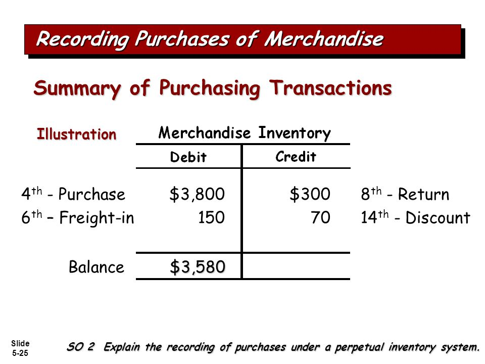 Slide 5-25 $3,8008 th - Return$300 Balance 4 th - Purchase $3,580 7014 th - Discount Recording Purchases of Merchandise Summary of Purchasing Transact