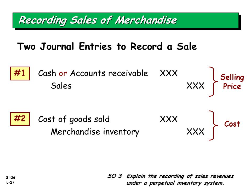 Slide 5-27 Two Journal Entries to Record a Sale Cash or Accounts receivableXXX Sales XXX Recording Sales of Merchandise SO 3 Explain the recording of