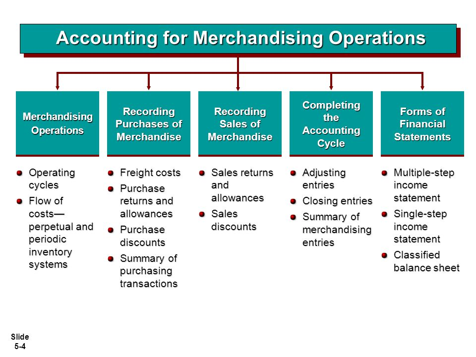Slide 5-4 Forms of Financial Statements Accounting for Merchandising Operations Freight costs Purchase returns and allowances Purchase discounts Summa