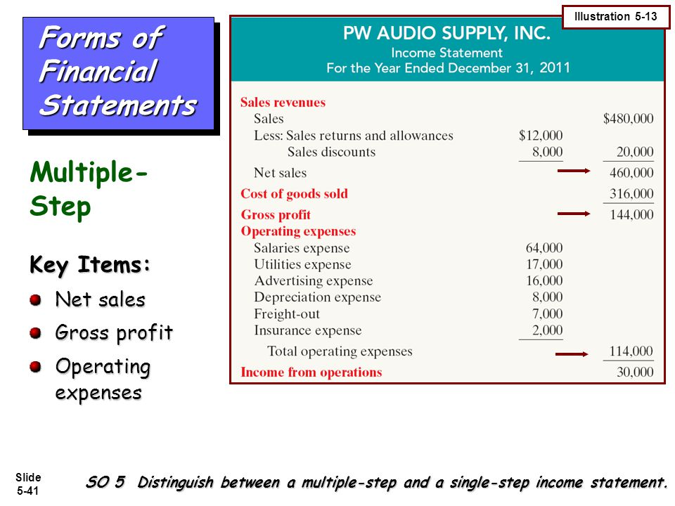 Slide 5-41 Forms of Financial Statements Key Items: Net sales Gross profit Operating expenses SO 5 Distinguish between a multiple-step and a single-st