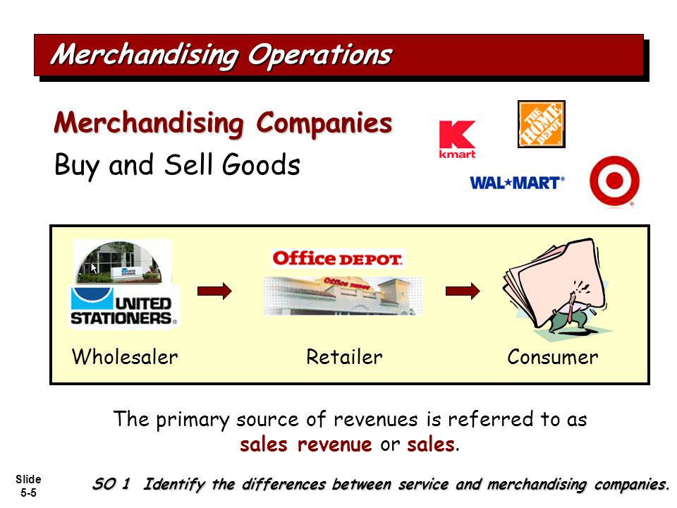 Slide 5-66 In a perpetual inventory system, a return of defective merchandise by a purchaser is recorded by crediting: a.Purchases b.Purchase Returns c.Purchase Allowance d.Merchandise Inventory Question Recording Purchases of Merchandise SO 2 Explain the recording of purchases under a perpetual inventory system.