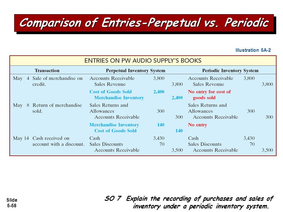 Slide 5-58 SO 7 Explain the recording of purchases and sales of inventory under a periodic inventory system. Illustration 5A-2 Comparison of Entries-P