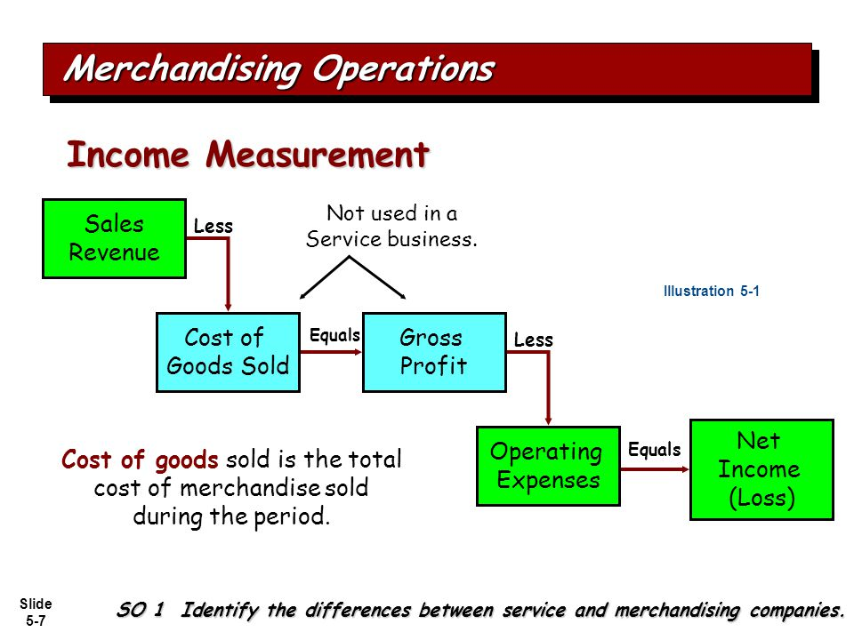 Slide 5-7 Merchandising Operations Income Measurement Illustration 5-1 Cost of goods sold is the total cost of merchandise sold during the period. Not