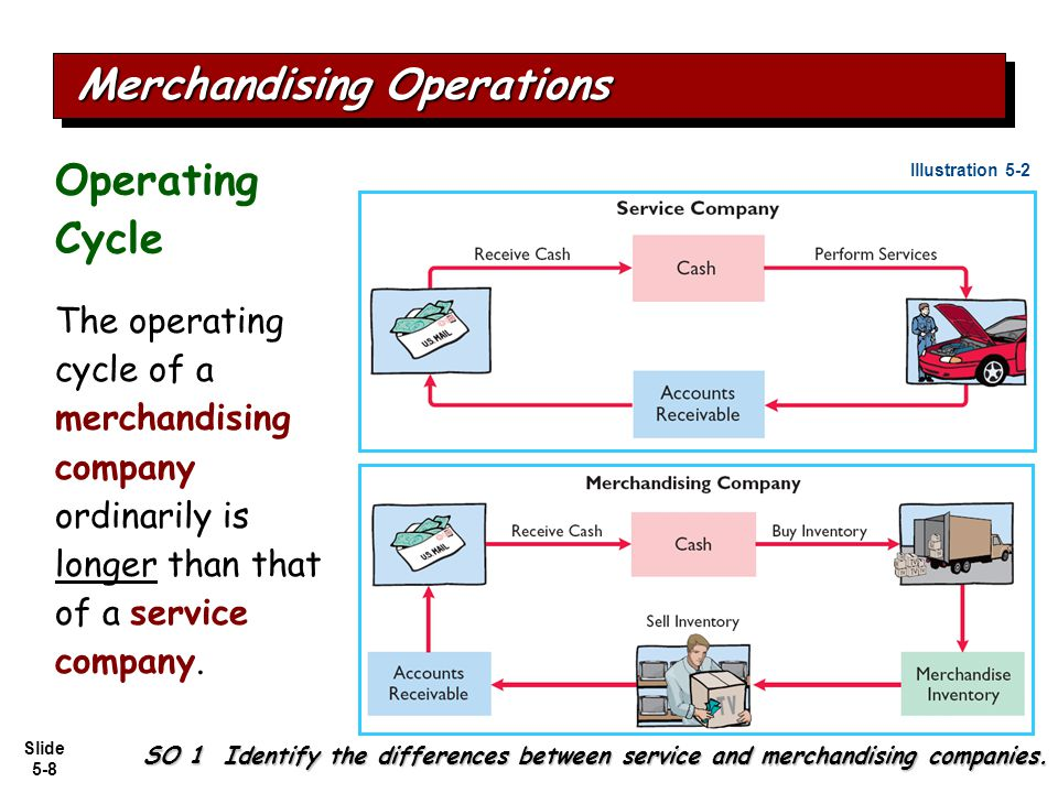 Slide 5-8 The operating cycle of a merchandising company ordinarily is longer than that of a service company. Illustration 5-2 SO 1 Identify the diffe