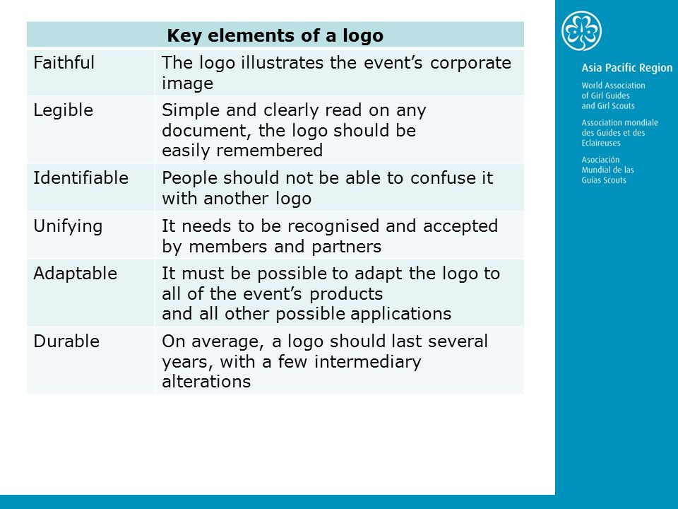 Key elements of a logo FaithfulThe logo illustrates the event's corporate image LegibleSimple and clearly read on any document, the logo should be easily remembered IdentifiablePeople should not be able to confuse it with another logo UnifyingIt needs to be recognised and accepted by members and partners AdaptableIt must be possible to adapt the logo to all of the event's products and all other possible applications DurableOn average, a logo should last several years, with a few intermediary alterations