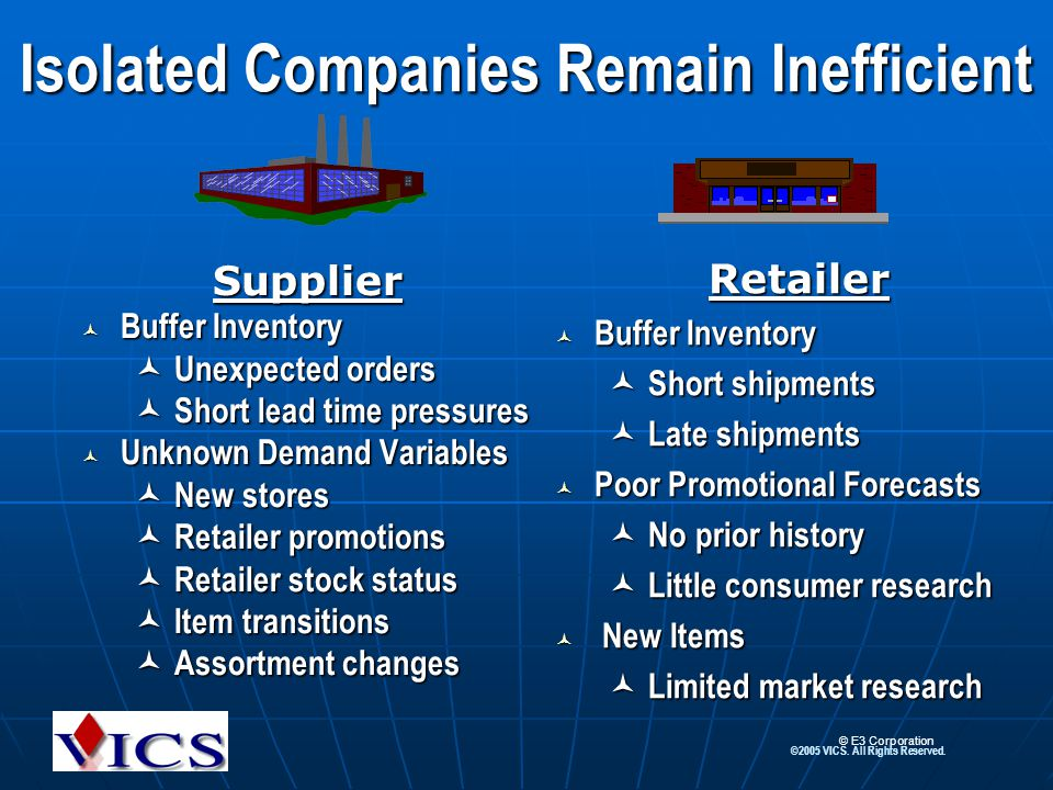 ©2005 VICS. All Rights Reserved. Isolated Companies Remain Inefficient Supplier Buffer Inventory Buffer Inventory Unexpected orders Unexpected orders