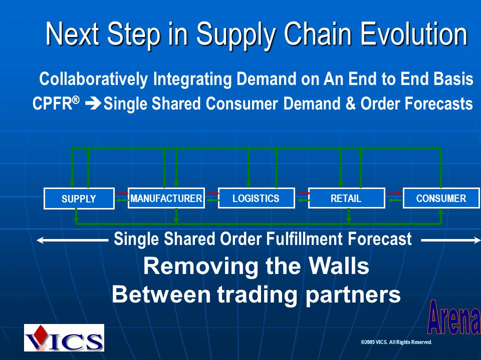 ©2005 VICS. All Rights Reserved. Next Step in Supply Chain Evolution Collaboratively Integrating Demand on An End to End Basis CPFR ®  Single Shared