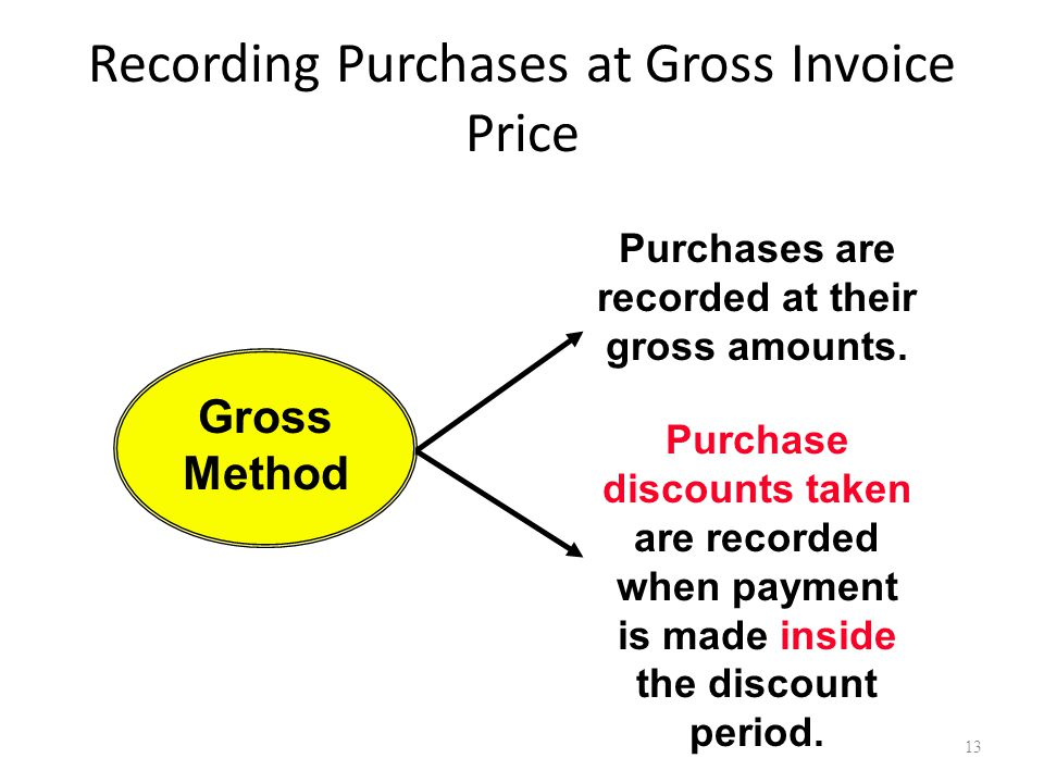 Recording Purchases at Gross Invoice Price Purchases are recorded at their gross amounts.