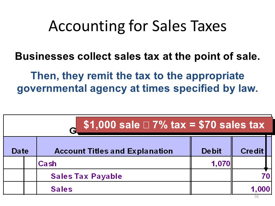 Accounting for Sales Taxes Businesses collect sales tax at the point of sale.
