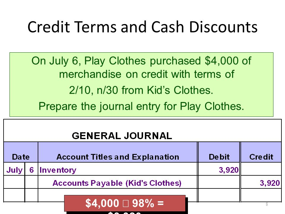 Credit Terms and Cash Discounts $4,000  98% = $3,920 On July 6, Play Clothes purchased $4,000 of merchandise on credit with terms of 2/10, n/30 from Kid's Clothes.