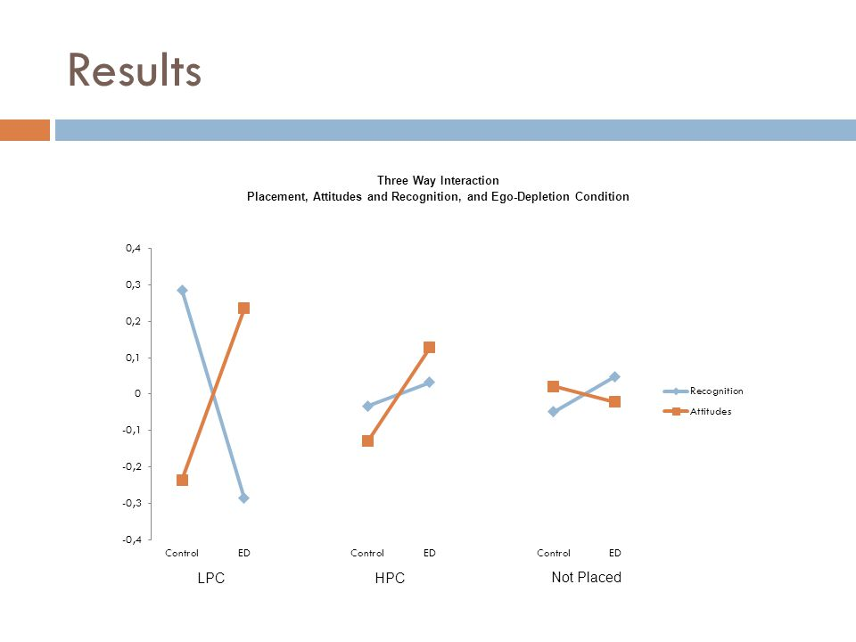 Results Three Way Interaction Placement, Attitudes and Recognition, and Ego-Depletion Condition LPC HPC Not Placed