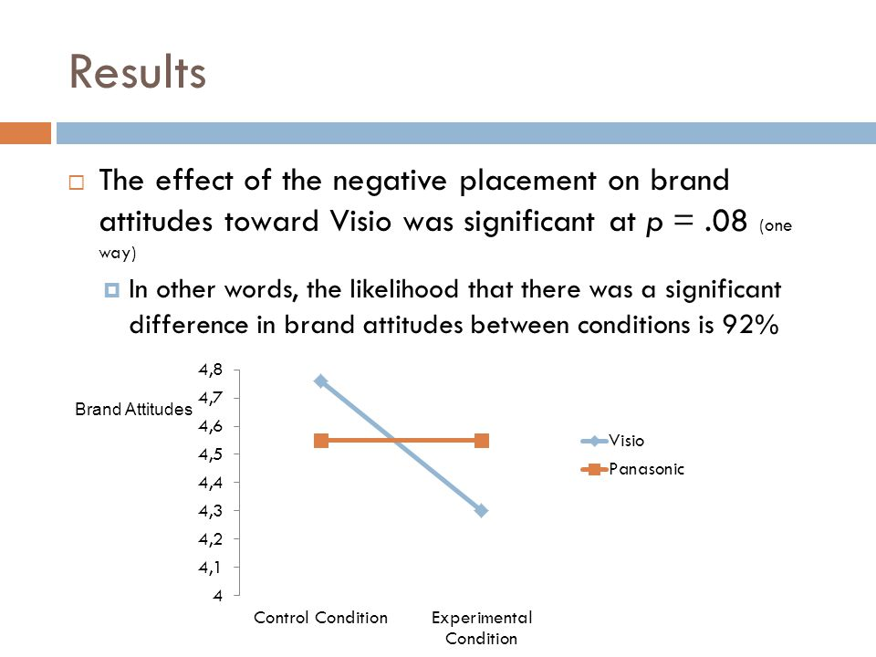 Results  The effect of the negative placement on brand attitudes toward Visio was significant at p =.08 (one way)  In other words, the likelihood that there was a significant difference in brand attitudes between conditions is 92% Brand Attitudes