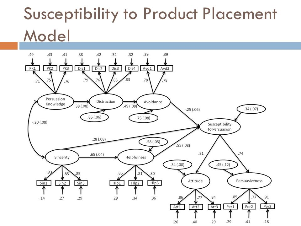 Susceptibility to Product Placement Model