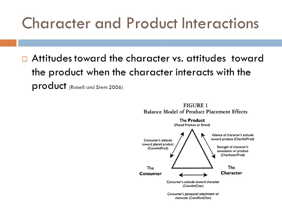 Character and Product Interactions  Attitudes toward the character vs.