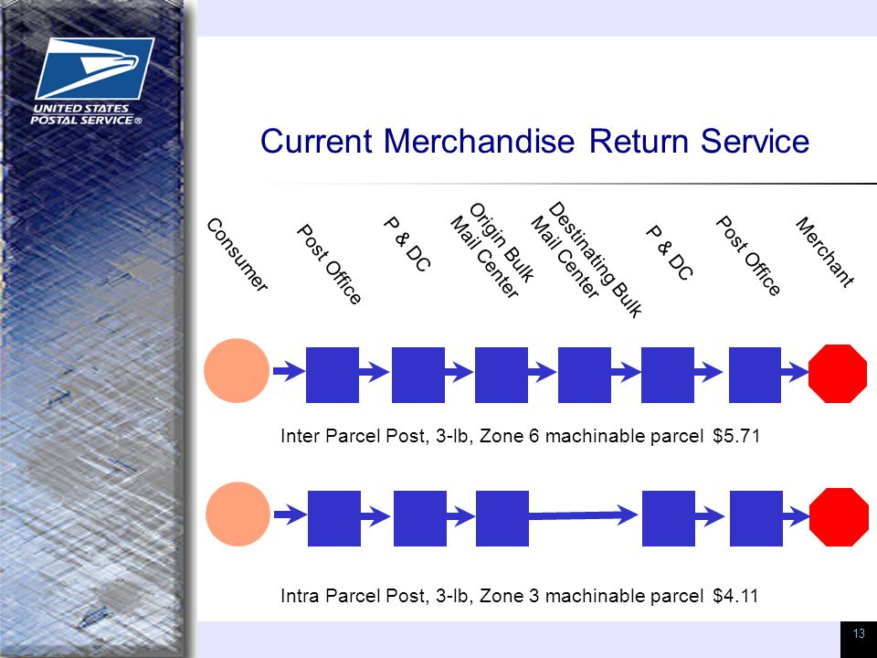 13 Current Merchandise Return Service Consumer Inter Parcel Post, 3-lb, Zone 6 machinable parcel$5.71 Intra Parcel Post, 3-lb, Zone 3 machinable parcel$4.11 Post Office Merchant P & DC Origin Bulk Mail Center P & DC Destinating Bulk Mail Center