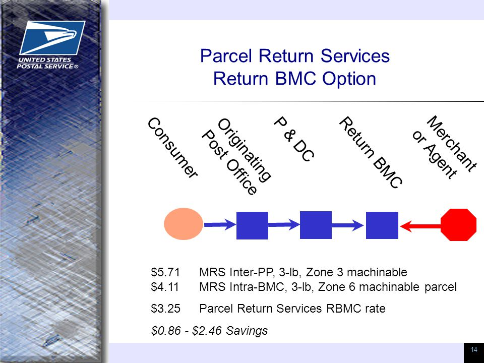 14 Parcel Return Services Return BMC Option Consumer Originating Post Office Return BMC Merchant or Agent $5.71 MRS Inter-PP, 3-lb, Zone 3 machinable $4.11MRS Intra-BMC, 3-lb, Zone 6 machinable parcel $3.25Parcel Return Services RBMC rate $0.86 - $2.46 Savings P & DC