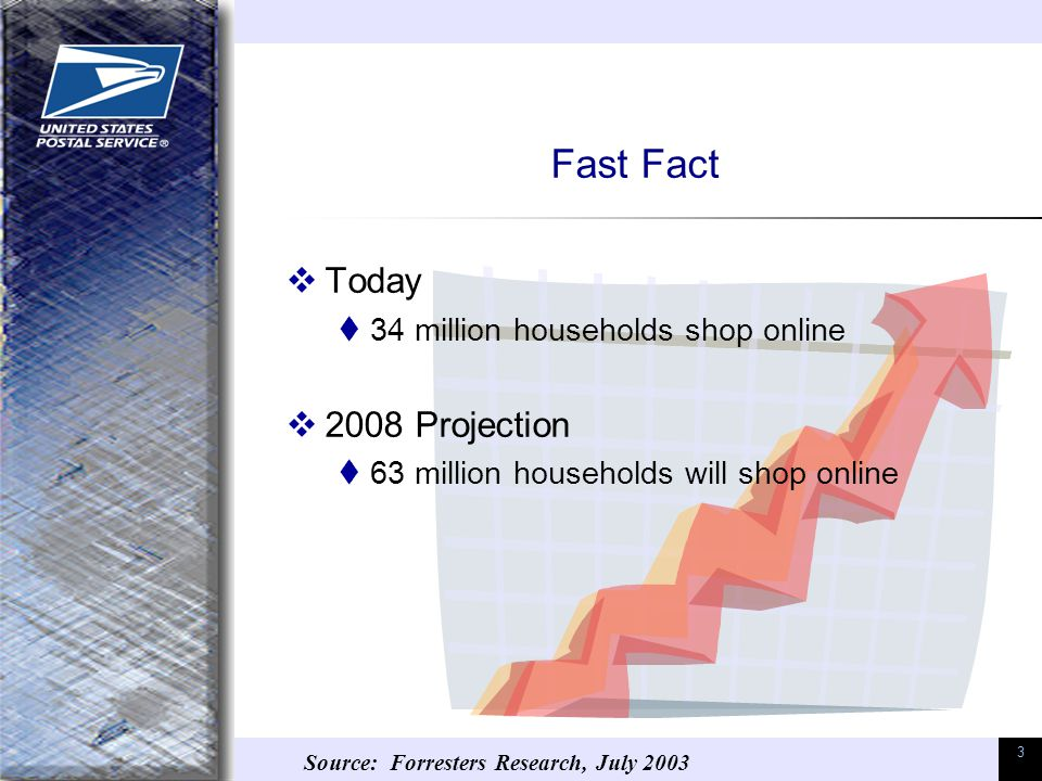 3 Fast Fact  Today  34 million households shop online  2008 Projection  63 million households will shop online Source: Forresters Research, July 2003