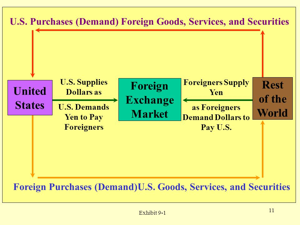 11 Foreign Exchange Market Exhibit 9-1 Rest of the World United States U.S. Purchases (Demand) Foreign Goods, Services, and Securities Foreign Purchas