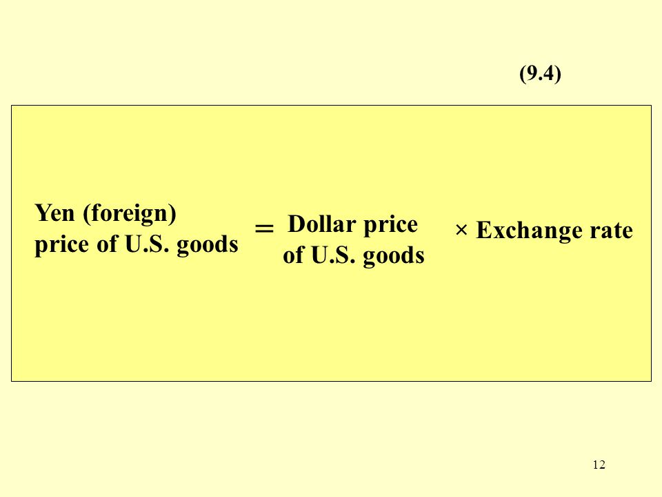 12 Dollar price of U.S. goods (9.4) × Exchange rate Yen (foreign) price of U.S. goods =