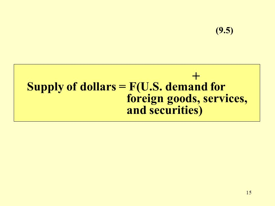 15 Supply of dollars = F(U.S. demand for foreign goods, services, and securities) + (9.5)