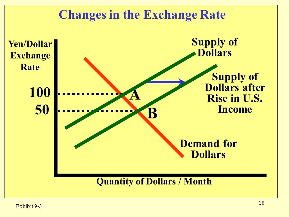 18 Yen/Dollar Exchange Rate Quantity of Dollars / Month 50 Supply of Dollars Changes in the Exchange Rate Exhibit 9-3 100 Supply of Dollars after Rise