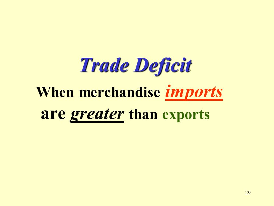 29 Trade Deficit When merchandise imports are greater than exports