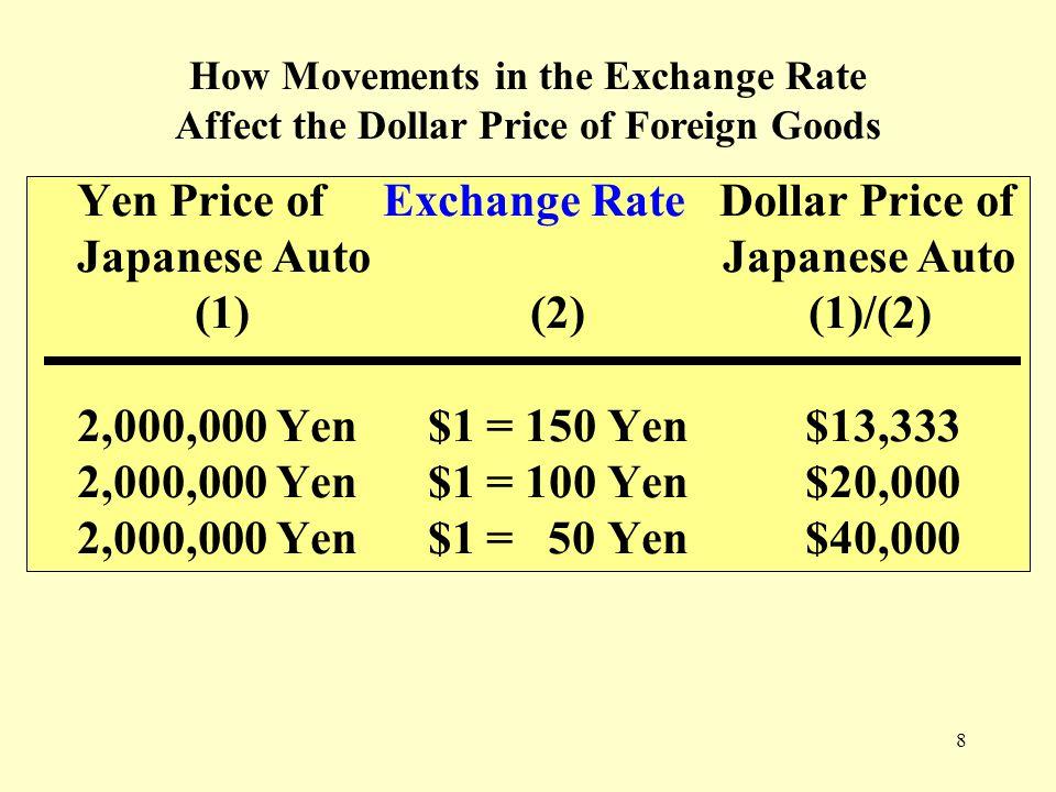 8 Yen Price of Exchange Rate Dollar Price of Japanese Auto (1) (2) (1)/(2) 2,000,000 Yen $1 = 150 Yen $13,333 2,000,000 Yen $1 = 100 Yen $20,000 2,000