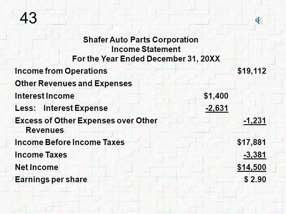 42 Shafer Auto Parts Corporation Income Statement For the Year Ended December 31, 20XX Revenues from Sales$289,656 Cost of Goods Sold-181,260 Gross Margin from Sales$108,396 Operating Expenses Selling Expenses $ 54,780 General and Administrative Expenses34,504 Total Operating Expenses-89,284 Income from Operations $19,112