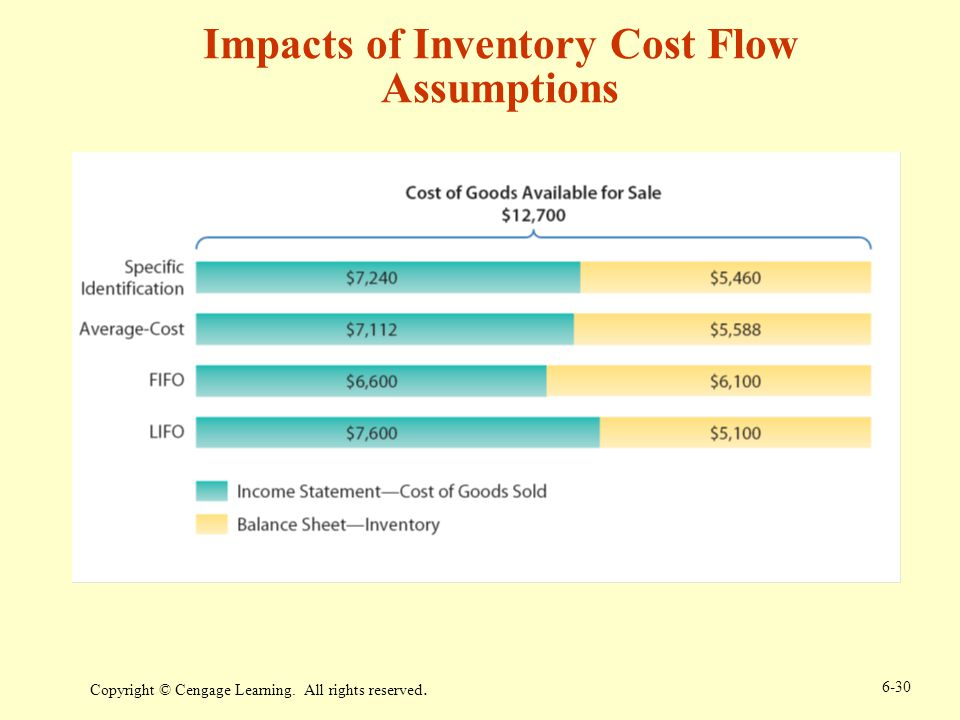 Copyright © Cengage Learning. All rights reserved. 6-30 Impacts of Inventory Cost Flow Assumptions