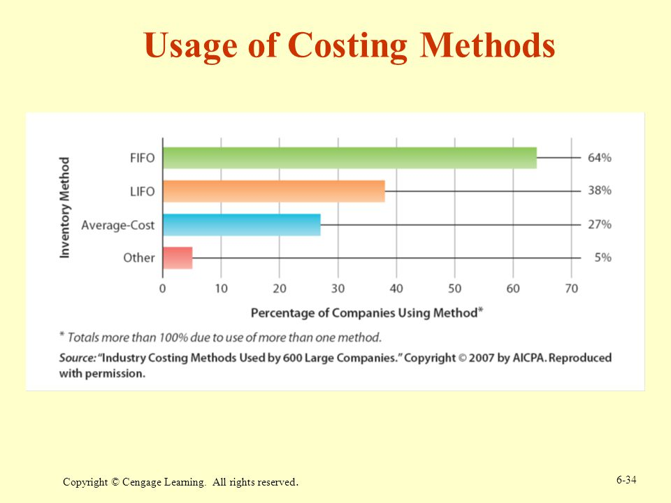 Copyright © Cengage Learning. All rights reserved. 6-34 Usage of Costing Methods