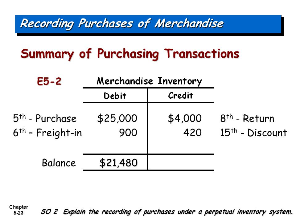 Chapter 5-23 $25,0008 th - Return$4,000 Balance 5 th - Purchase $21,480 42015 th - Discount Recording Purchases of Merchandise Summary of Purchasing T