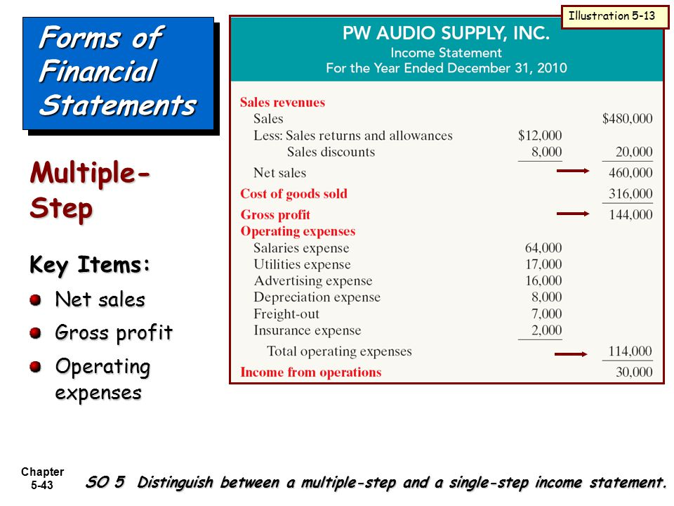 Chapter 5-43 Forms of Financial Statements SO 5 Distinguish between a multiple-step and a single-step income statement. Illustration 5-13 Key Items: N