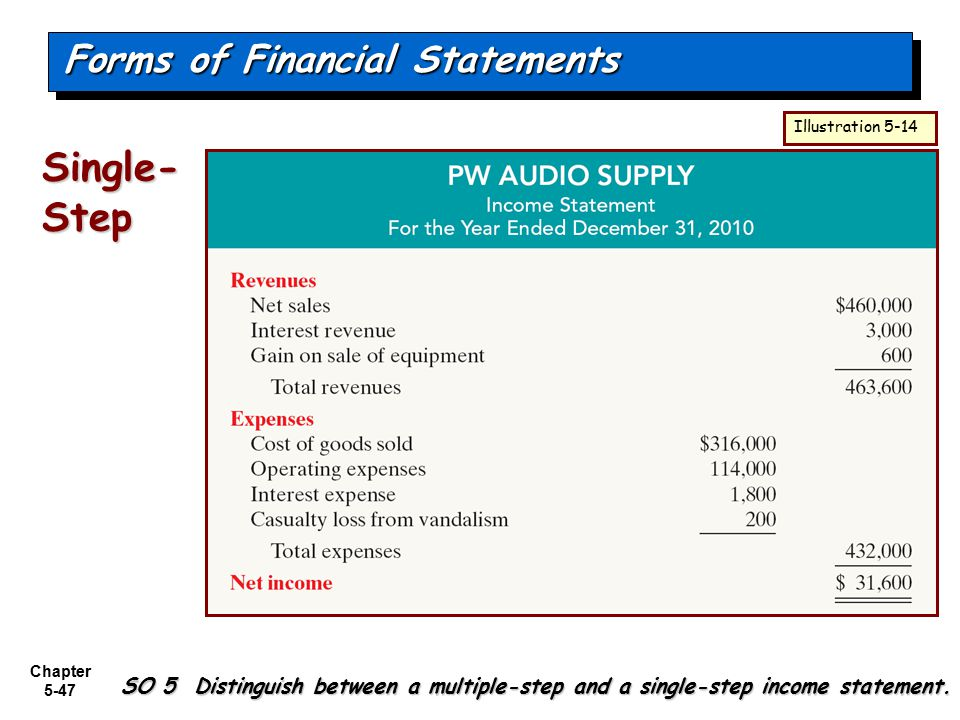 Chapter 5-47 Single- Step Forms of Financial Statements Illustration 5-14 SO 5 Distinguish between a multiple-step and a single-step income statement.