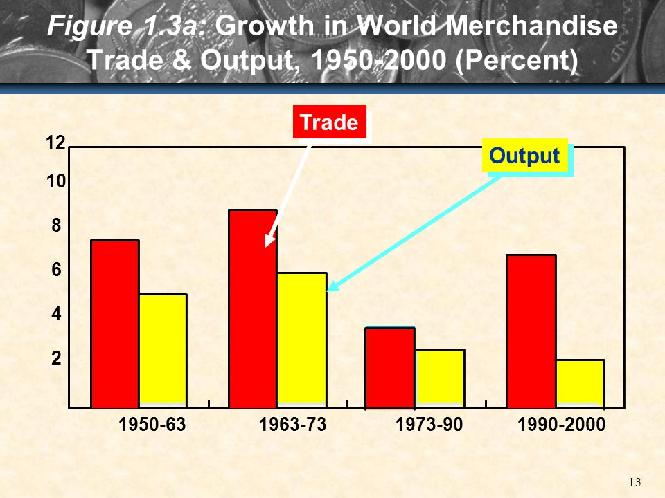 13 2 4 6 8 10 1950-631963-731973-901990-2000 Output Trade Figure 1.3a: Growth in World Merchandise Trade & Output, 1950-2000 (Percent) 12