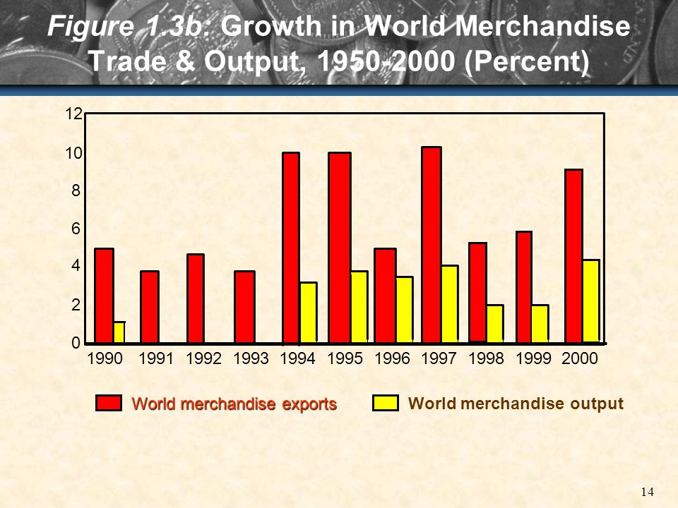 14 Figure 1.3b: Growth in World Merchandise Trade & Output, 1950-2000 (Percent) 2 0 4 6 8 10 12 1990 1991 1992 1993 1994 1995 1996 1997 1998 1999 2000 World merchandise exports World merchandise output