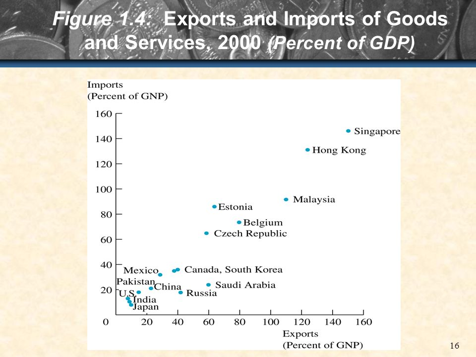 16 Figure 1.4: Exports and Imports of Goods and Services, 2000 (Percent of GDP)