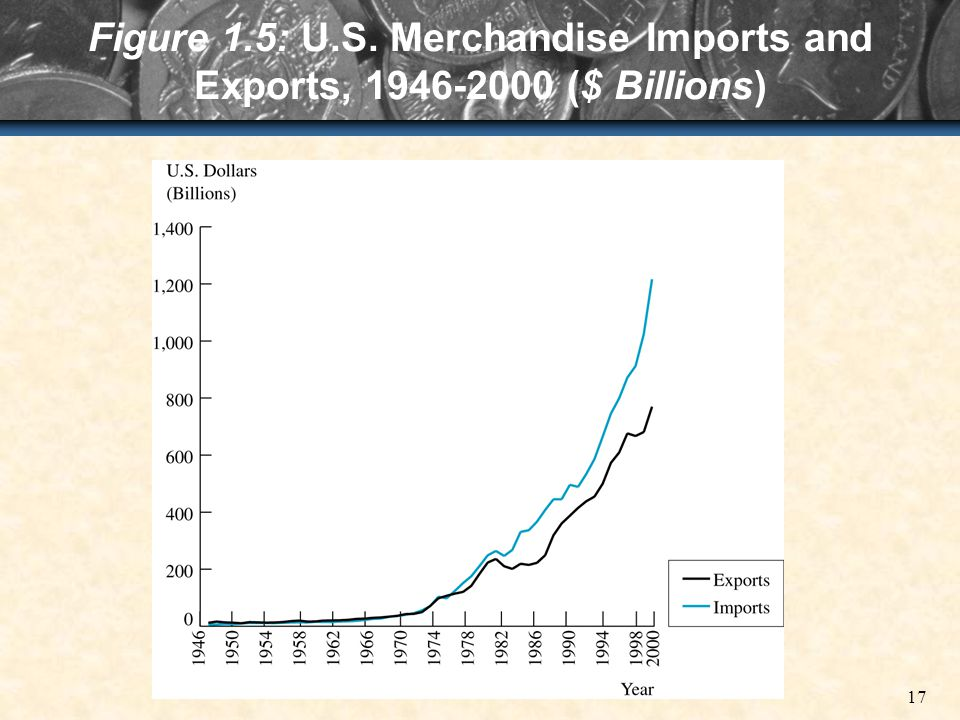 17 Figure 1.5: U.S. Merchandise Imports and Exports, 1946-2000 ($ Billions)