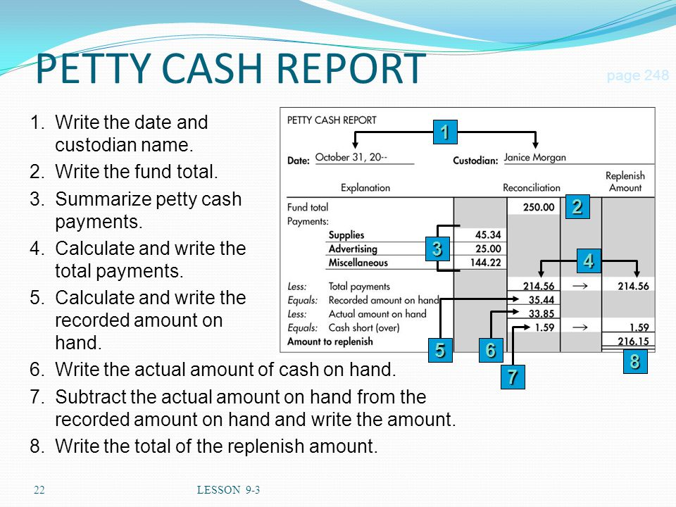 22LESSON 9-3 PETTY CASH REPORT 2 page 248 6.Write the actual amount of cash on hand.