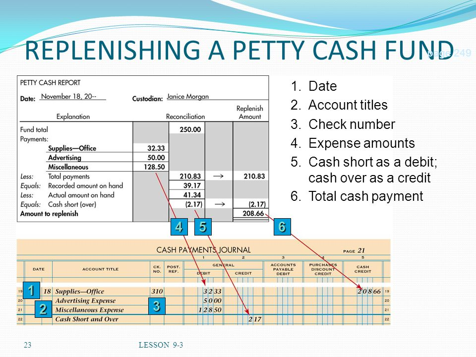 23LESSON 9-3 REPLENISHING A PETTY CASH FUND 56 page 249 1.Date 2.Account titles 3.Check number 4.Expense amounts 5.Cash short as a debit; cash over as a credit 1 2 3 4 6.Total cash payment