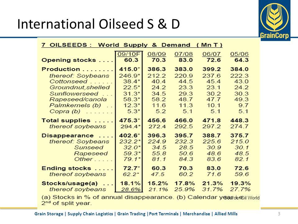 International Canola S & D 4Grain Storage | Supply Chain Logistics | Grain Trading |Port Terminals | Merchandise | Allied Mills Source: Oil World