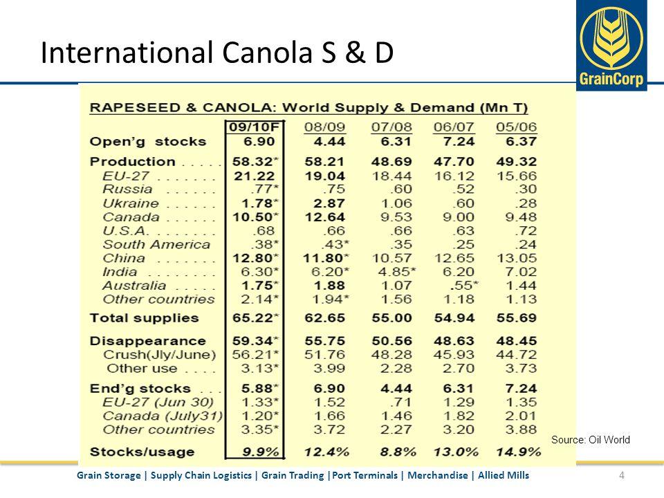 Canola Stocks to Use Ratio 5Grain Storage | Supply Chain Logistics | Grain Trading |Port Terminals | Merchandise | Allied Mills Source: FutureSource, Oil World