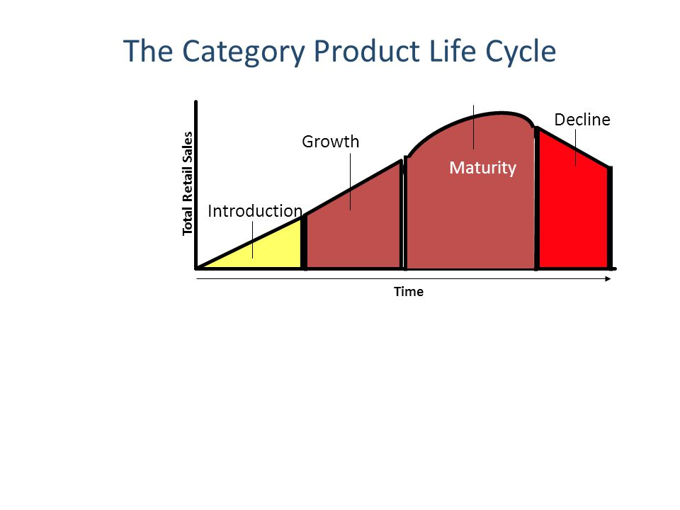 The Category Product Life Cycle Total Retail Sales Introduction Growth Maturity Decline Time Maturity