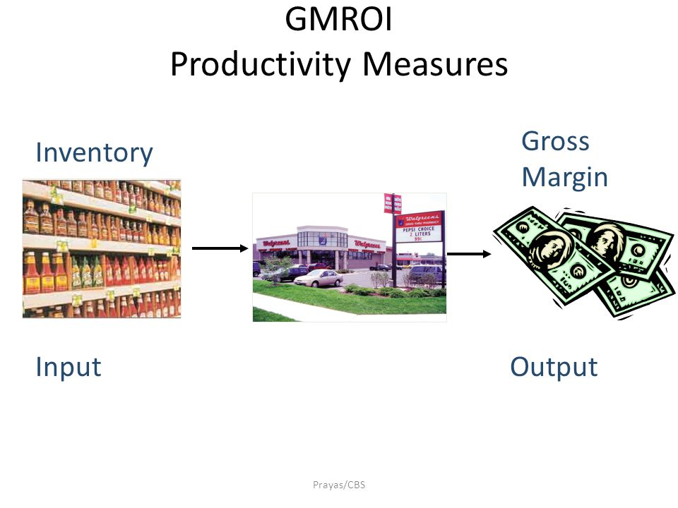 GMROI Inventory Productivity Measures Prayas/CBS Combine Gross Margin % and Inventory Turnover (sort of) Gross Margin% Inventory Turn GMROI = Gross Margin x Net Sales Net Sales Avg Inventory @ cost GMROI = Gross Margin Avg Inventory (@ cost) Output (Margin Generated by Sales) Input (Inventory Investment in Inventory)