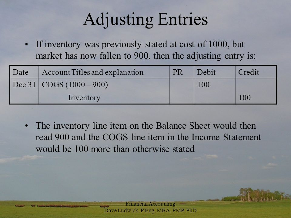 Adjusting Entries If inventory was previously stated at cost of 1000, but market has now fallen to 900, then the adjusting entry is: The inventory line item on the Balance Sheet would then read 900 and the COGS line item in the Income Statement would be 100 more than otherwise stated DateAccount Titles and explanationPRDebitCredit Dec 31COGS (1000 – 900)100 Inventory100 Financial Accounting Dave Ludwick, P.Eng, MBA, PMP, PhD