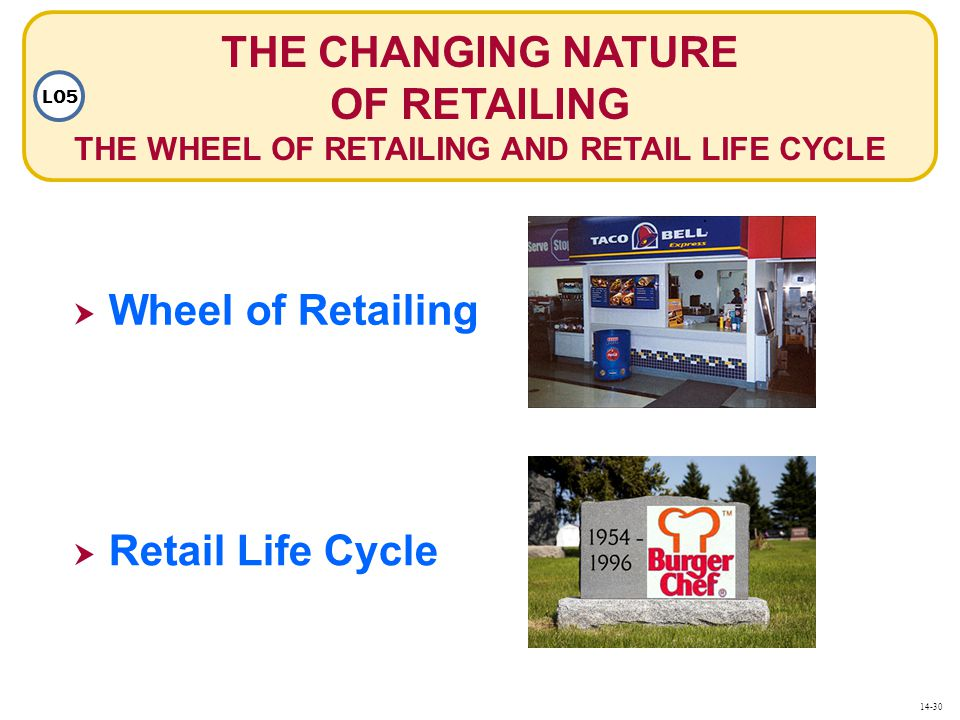 THE CHANGING NATURE OF RETAILING THE WHEEL OF RETAILING AND RETAIL LIFE CYCLE LO5  Wheel of Retailing Wheel of Retailing  Retail Life Cycle Retail Life Cycle 14-30