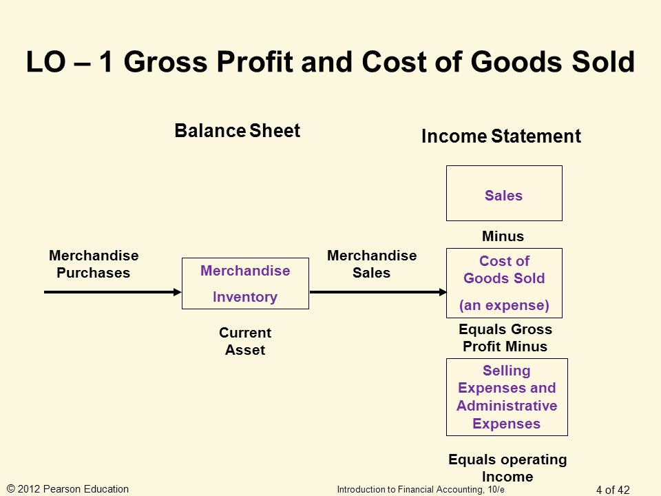© 2012 Pearson Education Introduction to Financial Accounting, 10/e LO – 1 Gross Profit and Cost of Goods Sold 4 of 42 Balance Sheet Income Statement