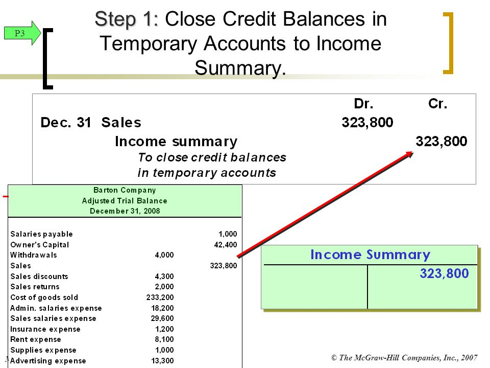 © The McGraw-Hill Companies, Inc., 2007 McGraw-Hill/Irwin Step 1: Step 1: Close Credit Balances in Temporary Accounts to Income Summary. P3