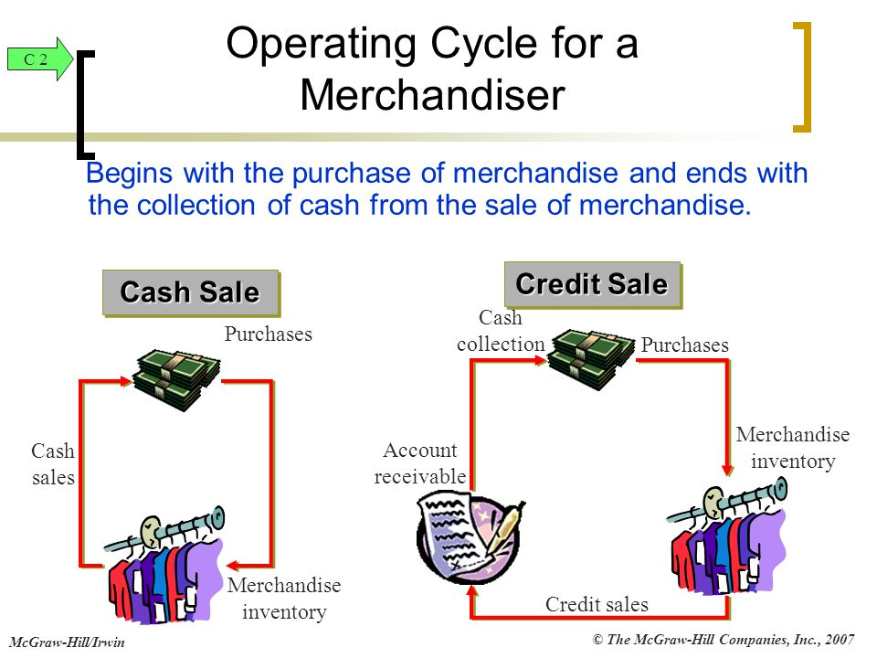 © The McGraw-Hill Companies, Inc., 2007 McGraw-Hill/Irwin Operating Cycle for a Merchandiser Begins with the purchase of merchandise and ends with the